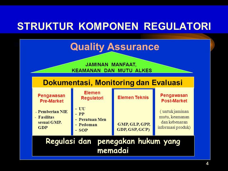 STRUKTUR KOMPONEN REGULATORI Quality Assurance 4 Dokumentasi, Monitoring dan Evaluasi Pengawasan Pre-Market - Pemberian NIE - Fasilitas sesuai GMP. GD