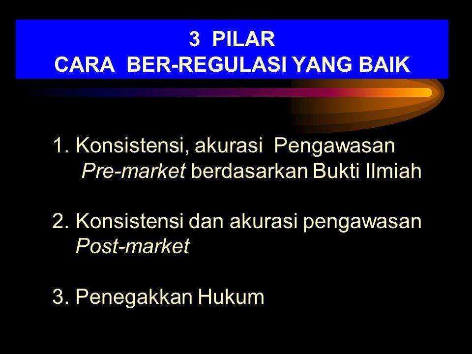 3 PILAR CARA BER-REGULASI YANG BAIK 1.Konsistensi, akurasi Pengawasan Pre-market berdasarkan Bukti Ilmiah 2.Konsistensi dan akurasi pengawasan Post-ma