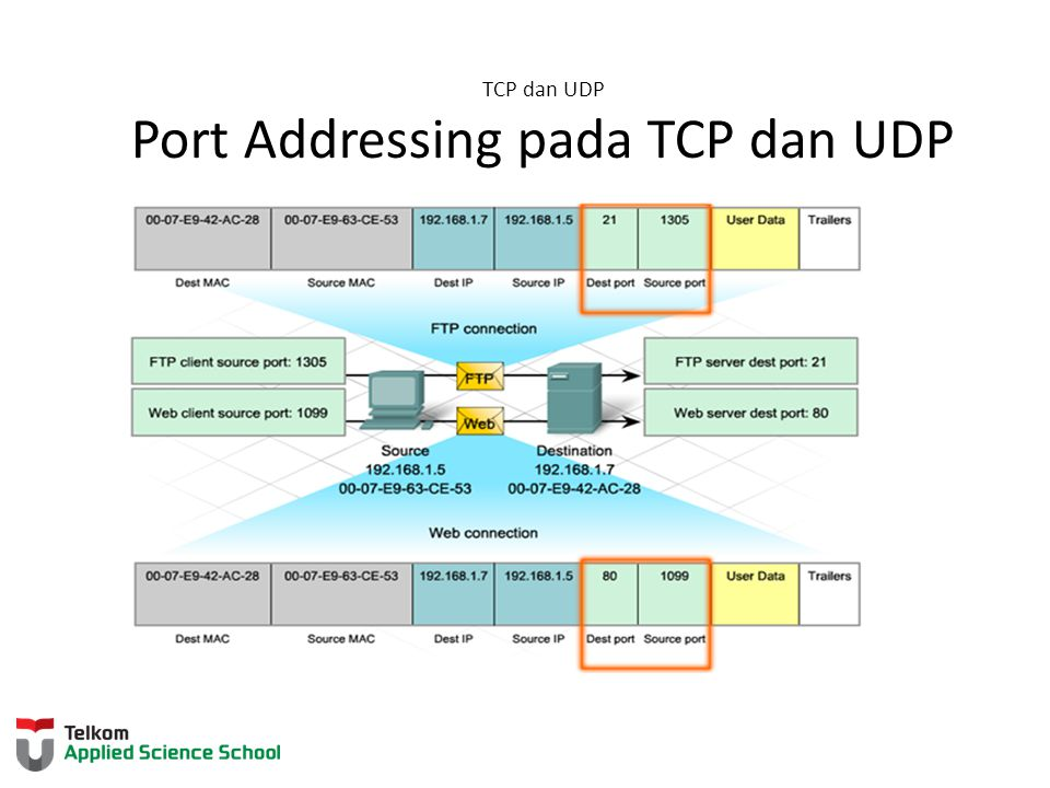 TCP dan UDP Port Addressing pada TCP dan UDP