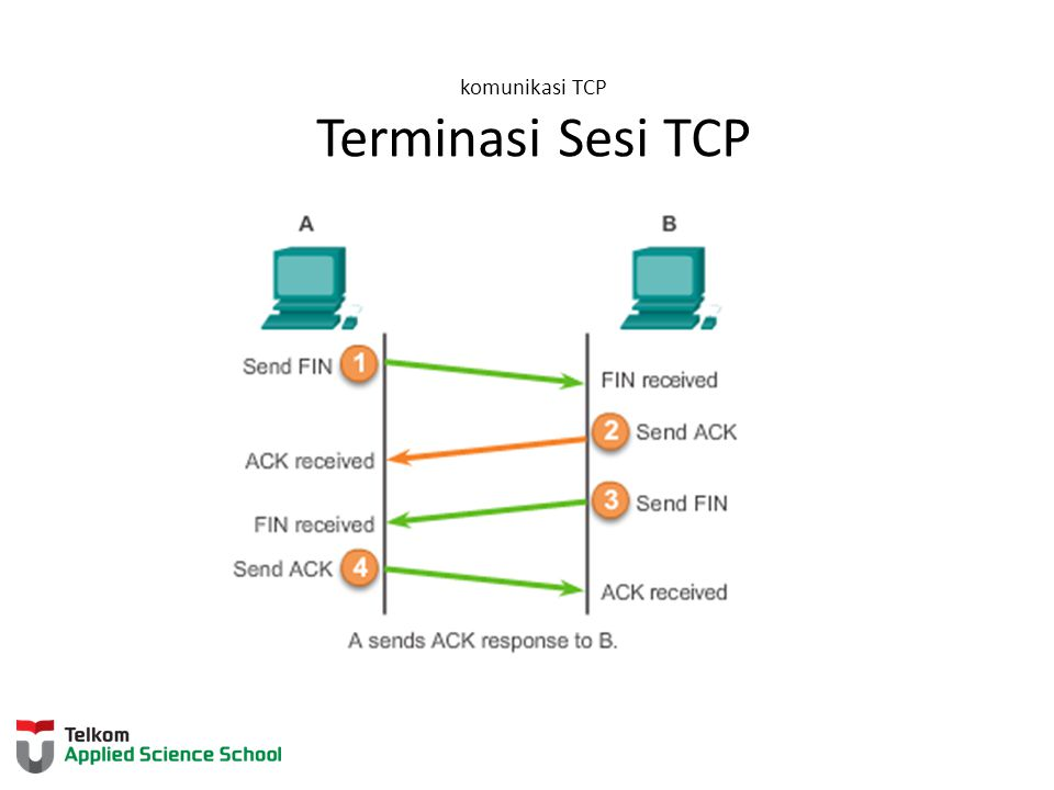 komunikasi TCP Terminasi Sesi TCP