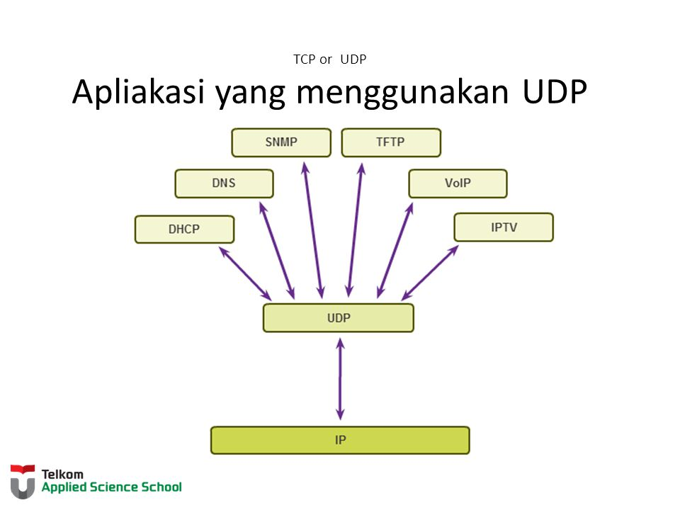 TCP or UDP Apliakasi yang menggunakan UDP