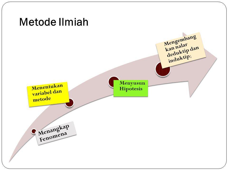 Metode Ilmiah Menangkap Fenomena Menentukan variabel dan metode Menyusun Hipotesis Mengembang kan nalar deduktip dan induktip;