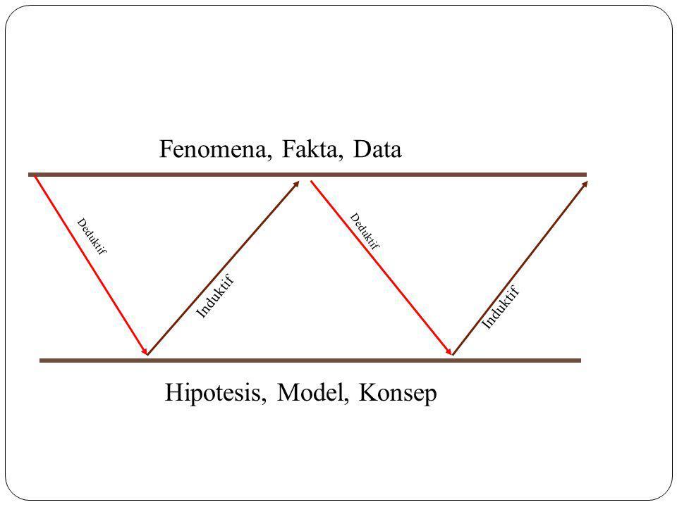 Fenomena, Fakta, Data Hipotesis, Model, Konsep Deduktif Induktif Deduktif