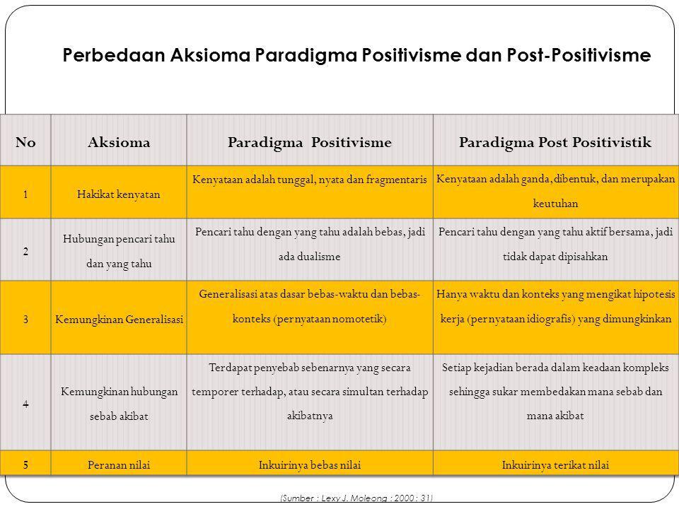 Perbedaan Aksioma Paradigma Positivisme dan Post-Positivisme (Sumber : Lexy J. Moleong : 2000 : 31)