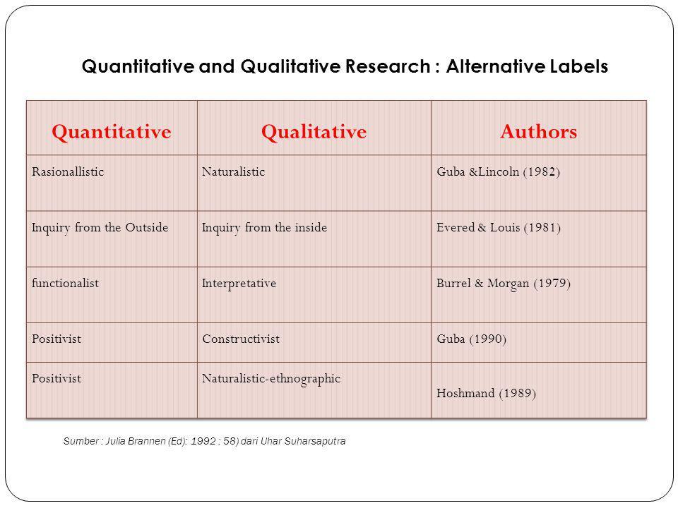 Quantitative and Qualitative Research : Alternative Labels Sumber : Julia Brannen (Ed): 1992 : 58) dari Uhar Suharsaputra