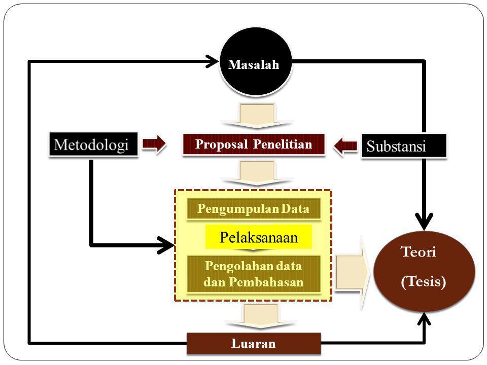 Proposal Penelitian Pengumpulan Data Pengolahan data dan Pembahasan Luaran Teori (Tesis) Masalah Pelaksanaan
