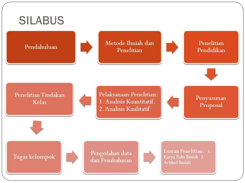 SILABUS Pendahuluan Metode Ilmiah dan Penelitian Penelitian Pendidikan Penyusunan Proposal Pelaksanaan Penelitian: 1. Analisis Kuantitatif. 2. Analisi
