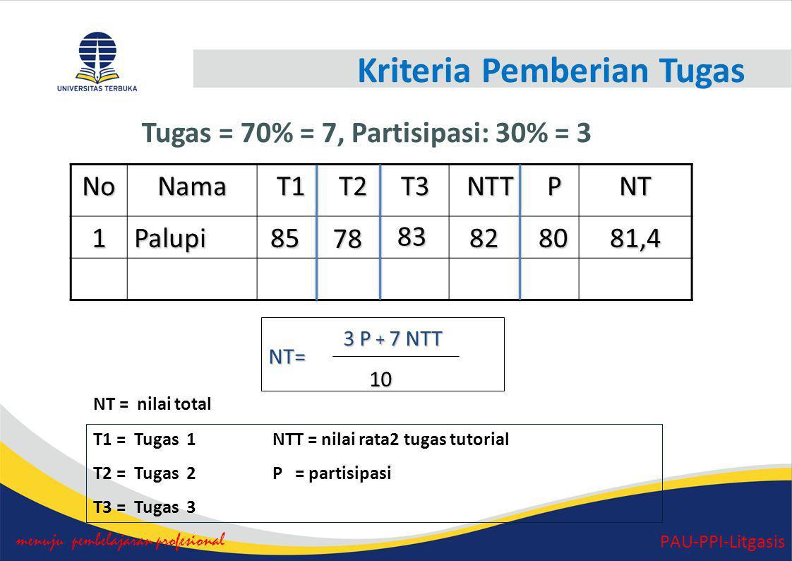 Kriteria Pemberian Tugas menuju pembelajaran profesional PAU-PPI-Litgasis 3 P + 7 NTT 3 P + 7 NTT Tugas = 70% = 7, Partisipasi: 30% = 3NoNama T1 T2 T3 NTT P NT1Palupi 85 85 82 80 82 8081,4 10 10 NT = nilai total T1 = Tugas 1 NTT = nilai rata2 tugas tutorial T2 = Tugas 2 P = partisipasi T3 = Tugas 3 NT= 78 83