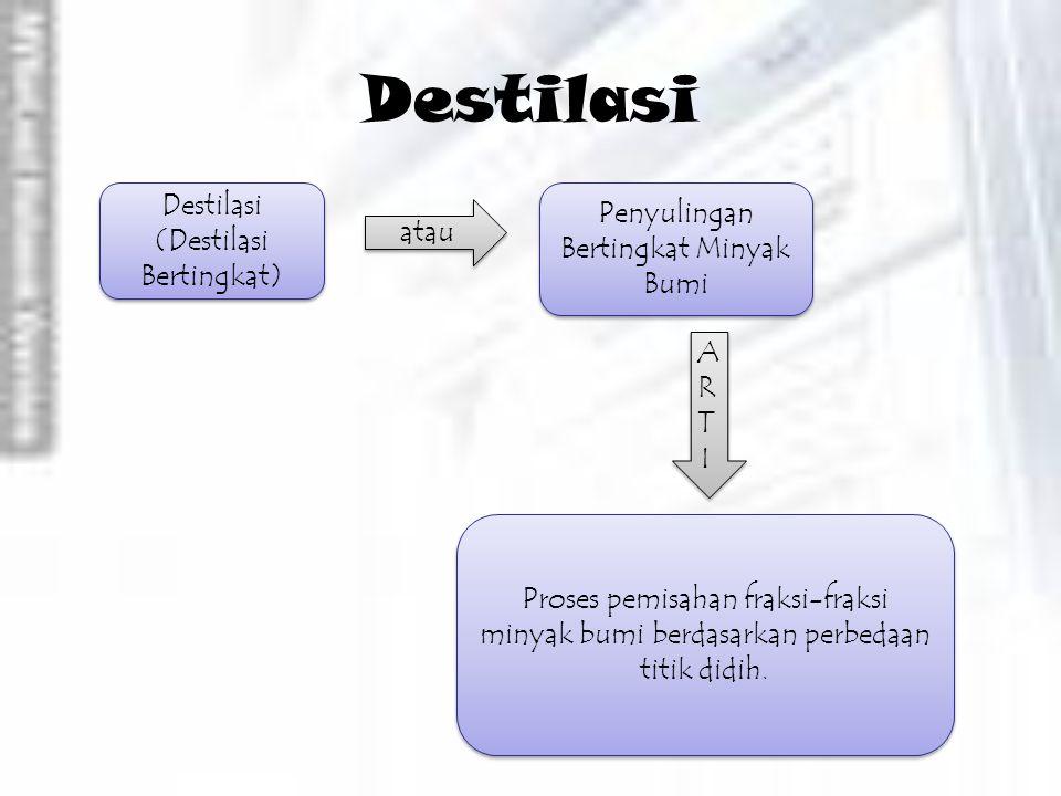 Destilasi Destilasi (Destilasi Bertingkat) atau Penyulingan Bertingkat Minyak Bumi ARTIARTI ARTIARTI Proses pemisahan fraksi-fraksi minyak bumi berdasarkan perbedaan titik didih.
