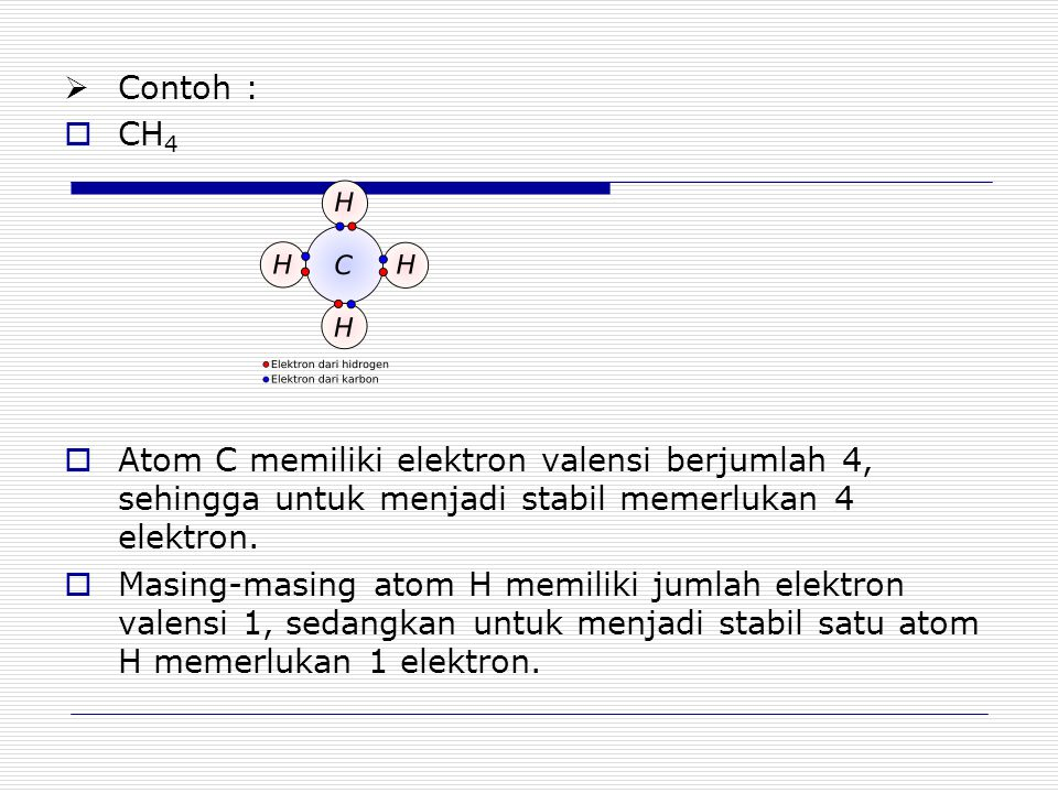  Contoh :  CH 4  Atom C memiliki elektron valensi berjumlah 4, sehingga untuk menjadi stabil memerlukan 4 elektron.  Masing-masing atom H memiliki