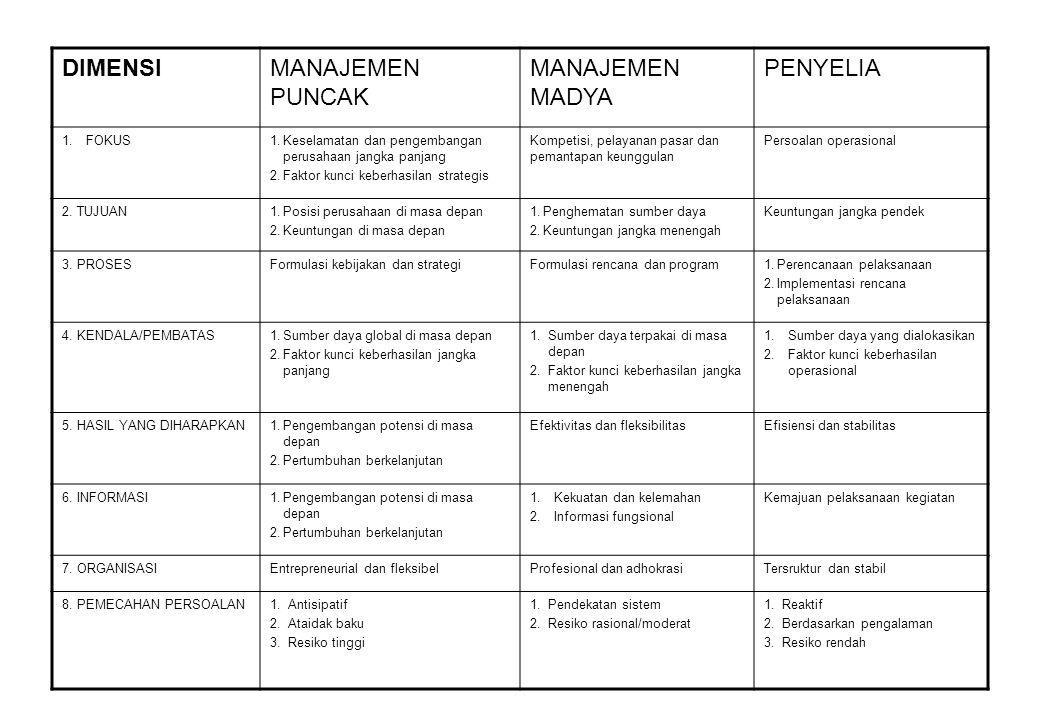 DIMENSIMANAJEMEN PUNCAK MANAJEMEN MADYA PENYELIA 1.FOKUS1.Keselamatan dan pengembangan perusahaan jangka panjang 2.Faktor kunci keberhasilan strategis
