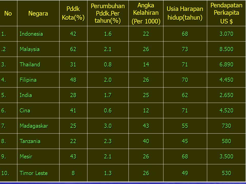NoNegaraPddkKota(%) Perumbuhan Pddk.Per tahun(%) Angka Kelahiran (Per 1000) Usia Harapan hidup(tahun) Pendapatan Perkapita US $ 1.Indonesia421.622683.