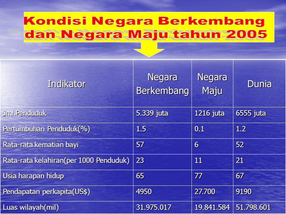 IndikatorNegaraBerkembangNegaraMajuDuniaJml.Penduduk 5.339 juta 1216 juta 6555 juta Pertumbuhan Penduduk(%) 1.50.11.2 Rata-rata kematian bayi 57652 Ra
