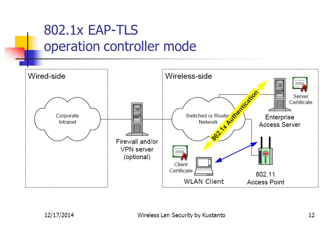 12/17/2014Wireless Lan Security by Kustanto x EAP-TLS operation controller mode
