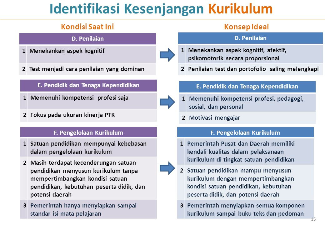F. Pengelolaan Kurikulum 1Pemerintah Pusat dan Daerah memiliki kendali kualitas dalam pelaksanaan kurikulum di tingkat satuan pendidikan 2Satuan pendi