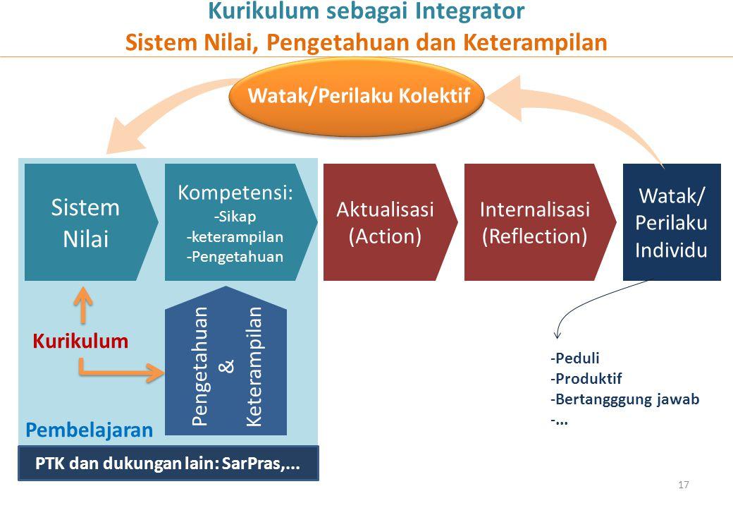 Pembelajaran Kurikulum sebagai Integrator Sistem Nilai, Pengetahuan dan Keterampilan Sistem Nilai Kompetensi: -Sikap -keterampilan -Pengetahuan Penget