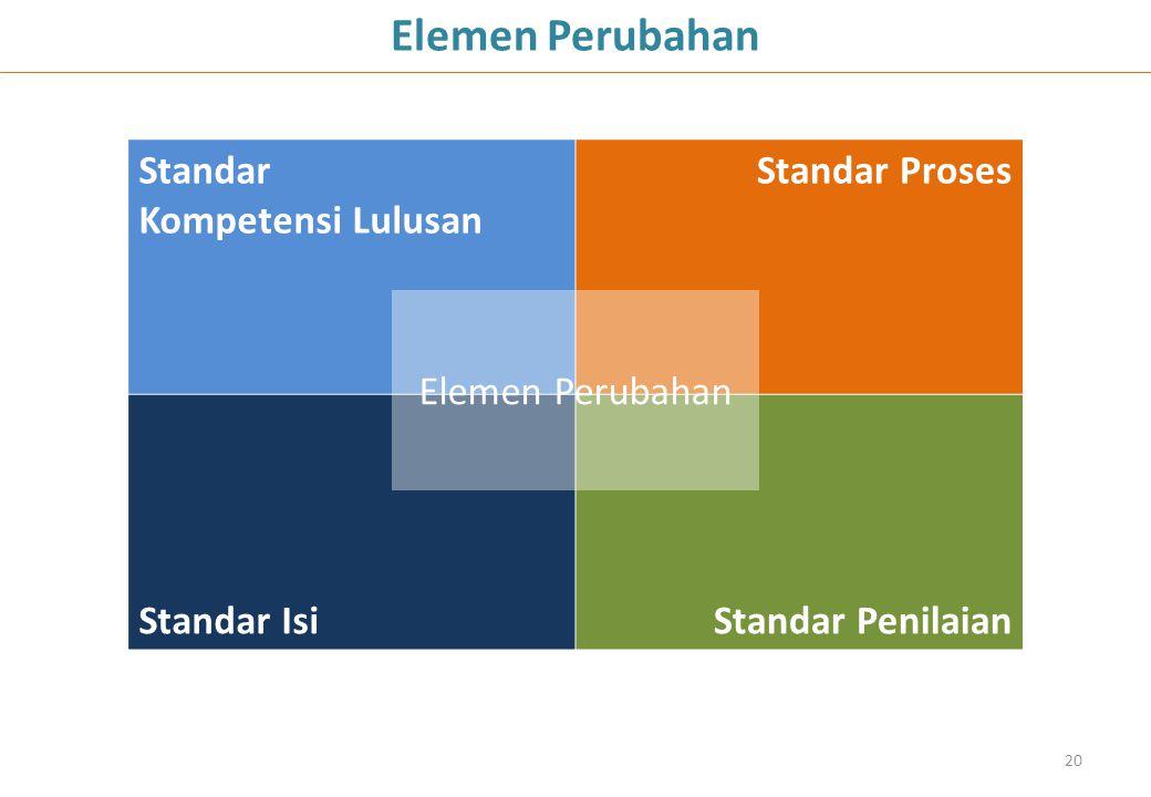 20 Elemen Perubahan Standar Kompetensi Lulusan Standar Proses Standar IsiStandar Penilaian Elemen Perubahan