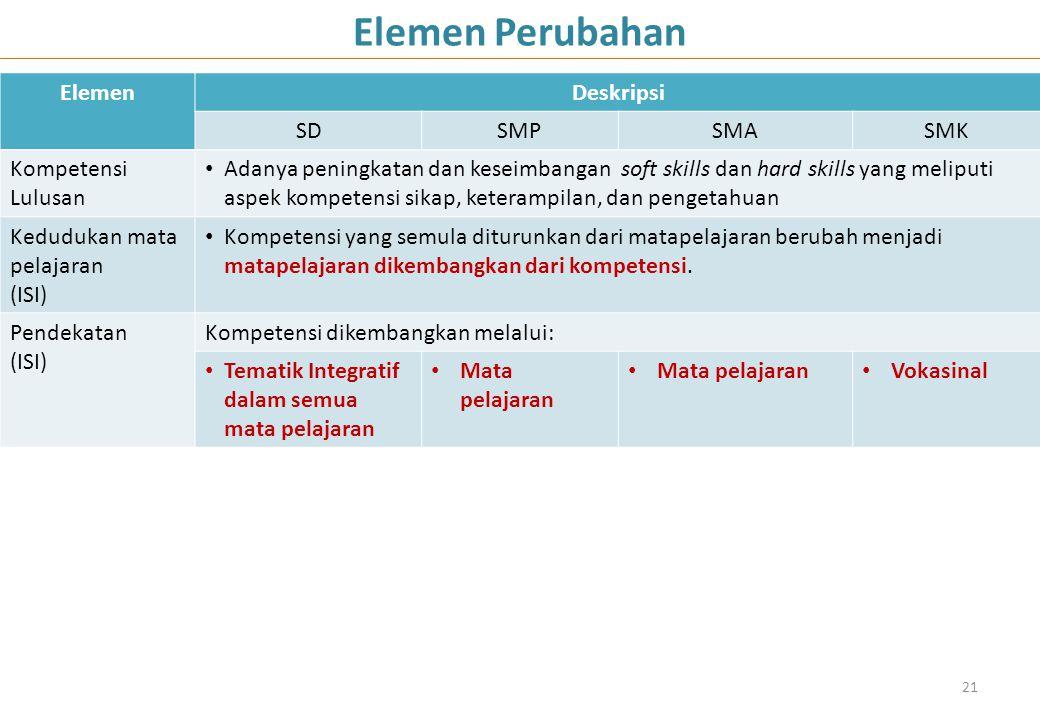 ElemenDeskripsi SDSMPSMASMK Kompetensi Lulusan Adanya peningkatan dan keseimbangan soft skills dan hard skills yang meliputi aspek kompetensi sikap, k