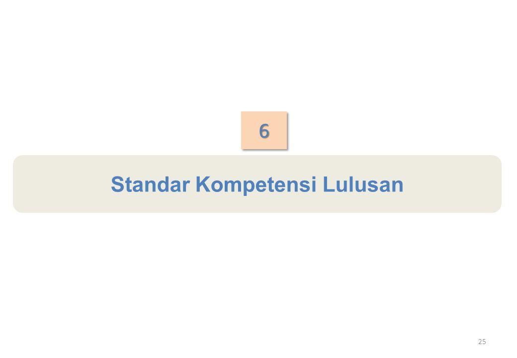 Standar Kompetensi Lulusan 66 25