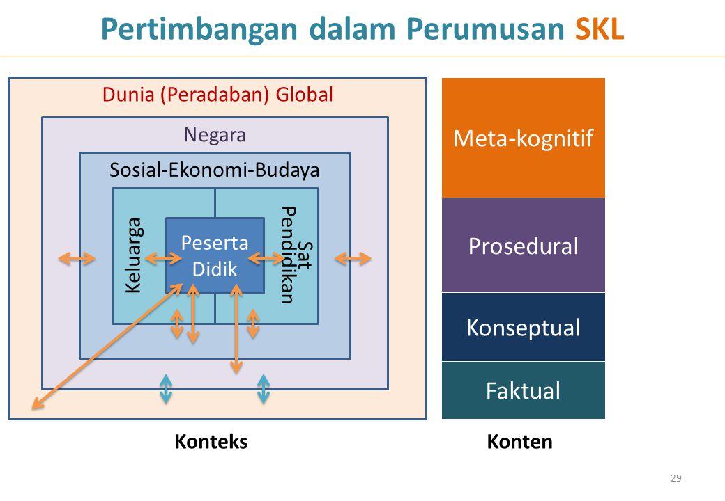 Pertimbangan dalam Perumusan SKL Dunia (Peradaban) Global Negara Sosial-Ekonomi-Budaya Sat Pendidikan Keluarga Peserta Didik 29 KonteksKonten Faktual