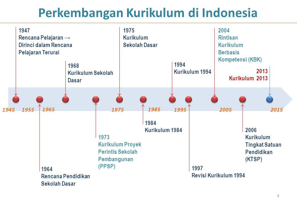 4 Perkembangan Kurikulum di Indonesia 1947 Rencana Pelajaran → Dirinci dalam Rencana Pelajaran Terurai 1964 Rencana Pendidikan Sekolah Dasar 1968 Kuri