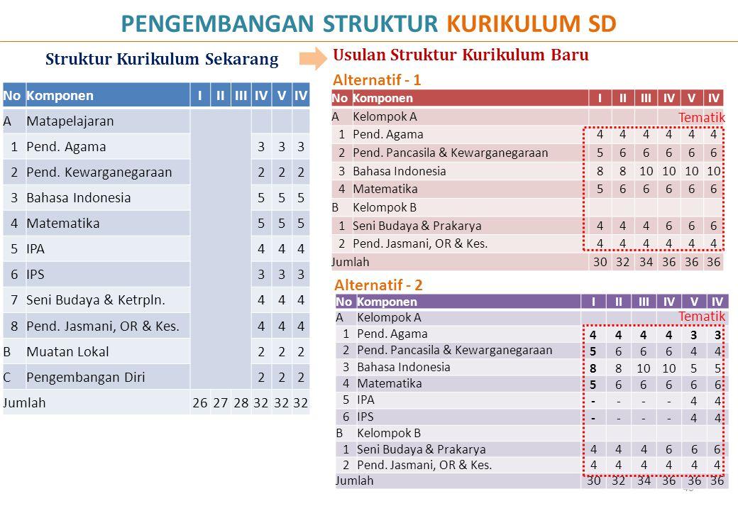 PENGEMBANGAN STRUKTUR KURIKULUM SD Struktur Kurikulum Sekarang Usulan Struktur Kurikulum Baru 40 NoKomponenIIIIIIIVV AMatapelajaran 1Pend. Agama333 2P