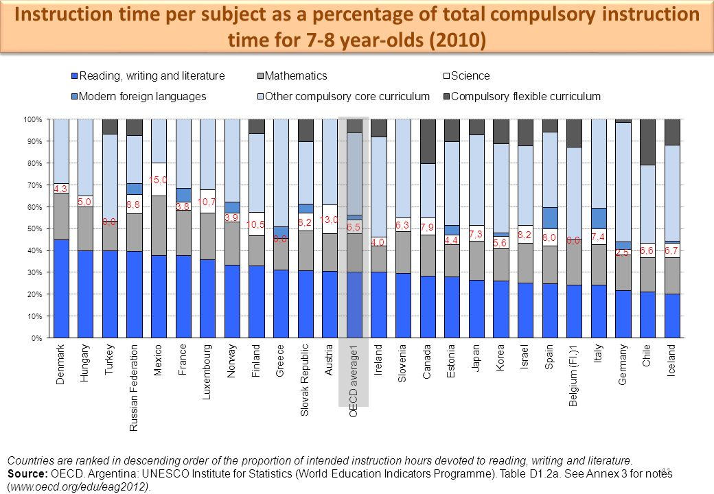 Instruction time per subject as a percentage of total compulsory instruction time for 7-8 year-olds (2010) Countries are ranked in descending order of