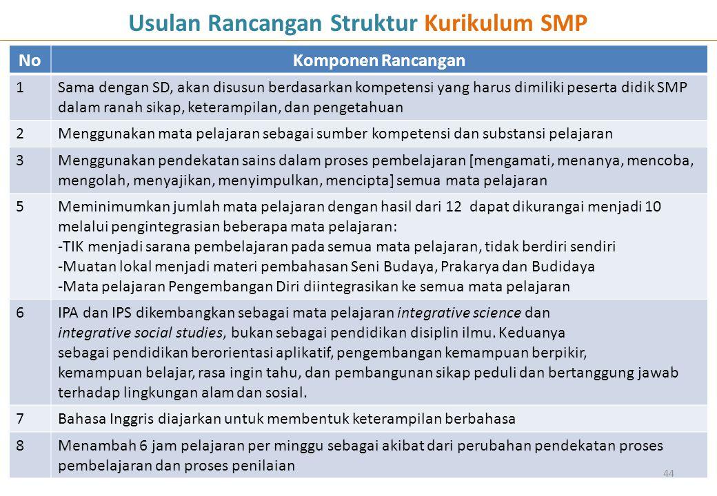 NoKomponen Rancangan 1Sama dengan SD, akan disusun berdasarkan kompetensi yang harus dimiliki peserta didik SMP dalam ranah sikap, keterampilan, dan p
