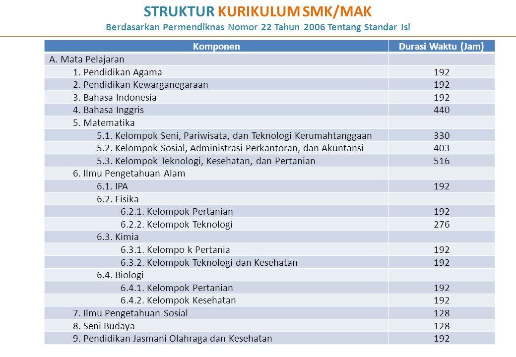 STRUKTUR KURIKULUM SMK/MAK Berdasarkan Permendiknas Nomor 22 Tahun 2006 Tentang Standar Isi 52 KomponenDurasi Waktu (Jam) A. Mata Pelajaran 1. Pendidi