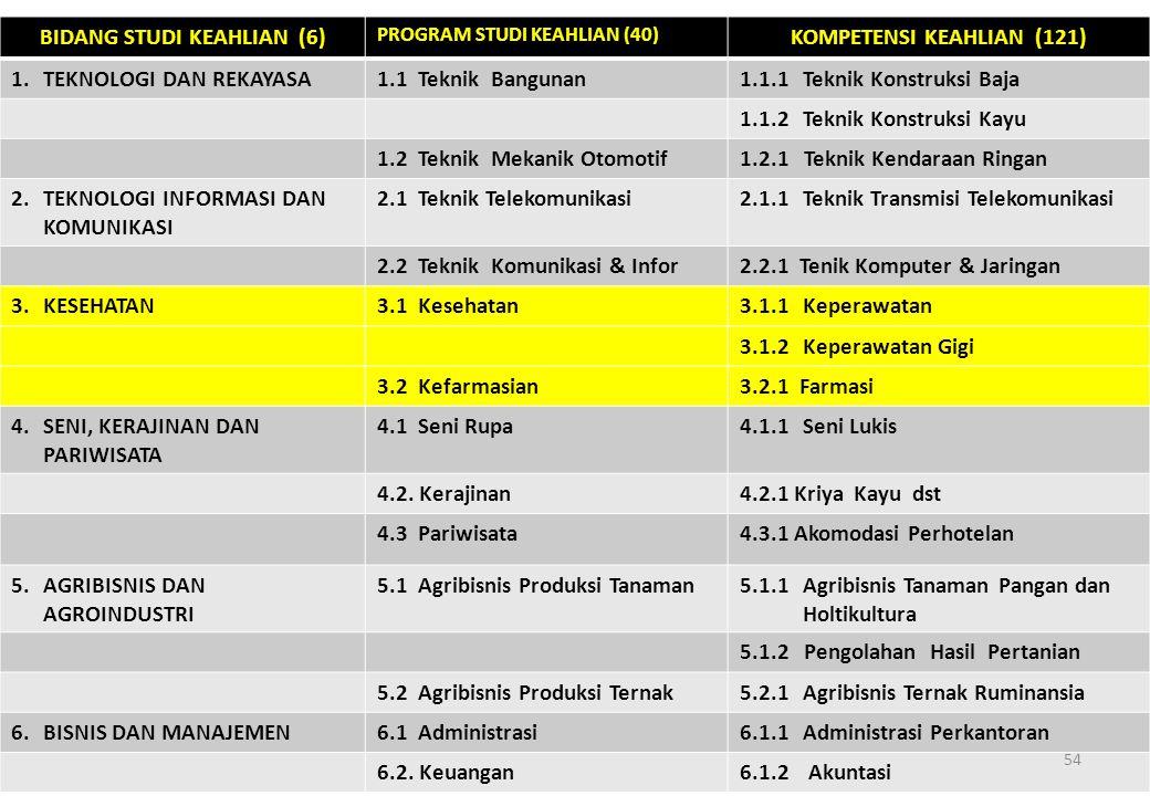 BIDANG STUDI KEAHLIAN (6) PROGRAM STUDI KEAHLIAN (40) KOMPETENSI KEAHLIAN (121) 1.TEKNOLOGI DAN REKAYASA1.1Teknik Bangunan1.1.1Teknik Konstruksi Baja