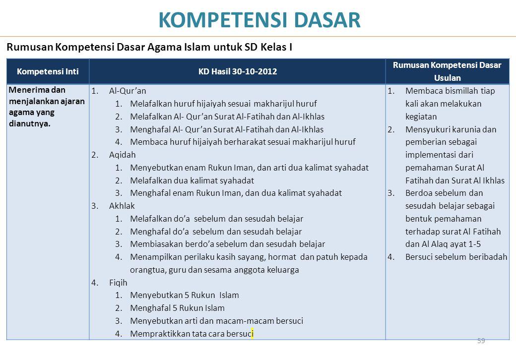 59 KOMPETENSI DASAR Rumusan Kompetensi Dasar Agama Islam untuk SD Kelas I Kompetensi IntiKD Hasil 30-10-2012 Rumusan Kompetensi Dasar Usulan Menerima
