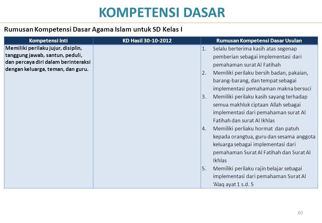 60 KOMPETENSI DASAR Rumusan Kompetensi Dasar Agama Islam untuk SD Kelas I Kompetensi IntiKD Hasil 30-10-2012Rumusan Kompetensi Dasar Usulan Memiliki p