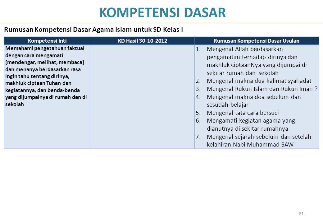 61 KOMPETENSI DASAR Rumusan Kompetensi Dasar Agama Islam untuk SD Kelas I Kompetensi IntiKD Hasil 30-10-2012Rumusan Kompetensi Dasar Usulan Memahami p