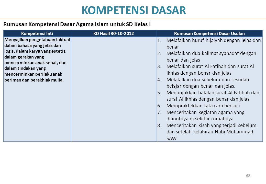 62 KOMPETENSI DASAR Rumusan Kompetensi Dasar Agama Islam untuk SD Kelas I Kompetensi IntiKD Hasil 30-10-2012Rumusan Kompetensi Dasar Usulan Menyajikan