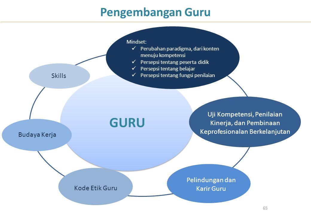 GURU 65 Pengembangan Guru Mindset: Perubahan paradigma, dari konten menuju kompetensi Persepsi tentang peserta didik Persepsi tentang belajar Persepsi
