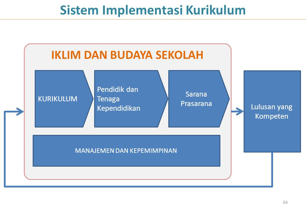 IKLIM DAN BUDAYA SEKOLAH KURIKULUM Sarana Prasarana Lulusan yang Kompeten 66 Sistem Implementasi Kurikulum Pendidik dan Tenaga Kependidikan MANAJEMEN