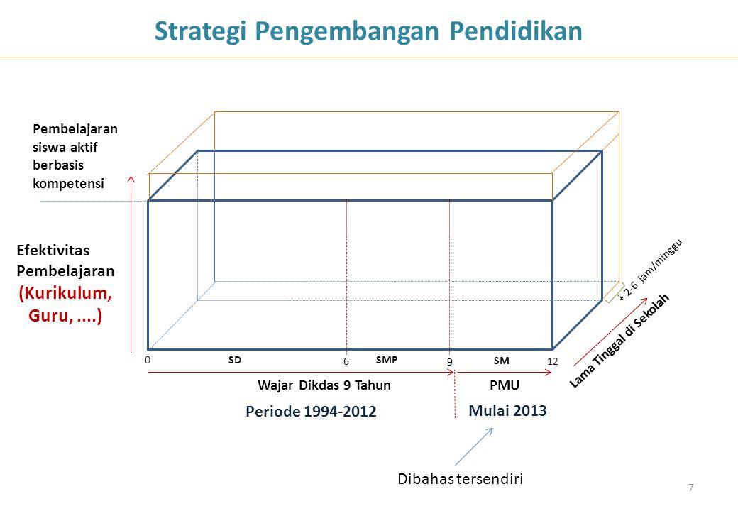 6 9 12 0SDSMP Wajar Dikdas 9 Tahun SM PMU + 2-6 jam/minggu Lama Tinggal di Sekolah Efektivitas Pembelajaran (Kurikulum, Guru,....) Mulai 2013 Periode
