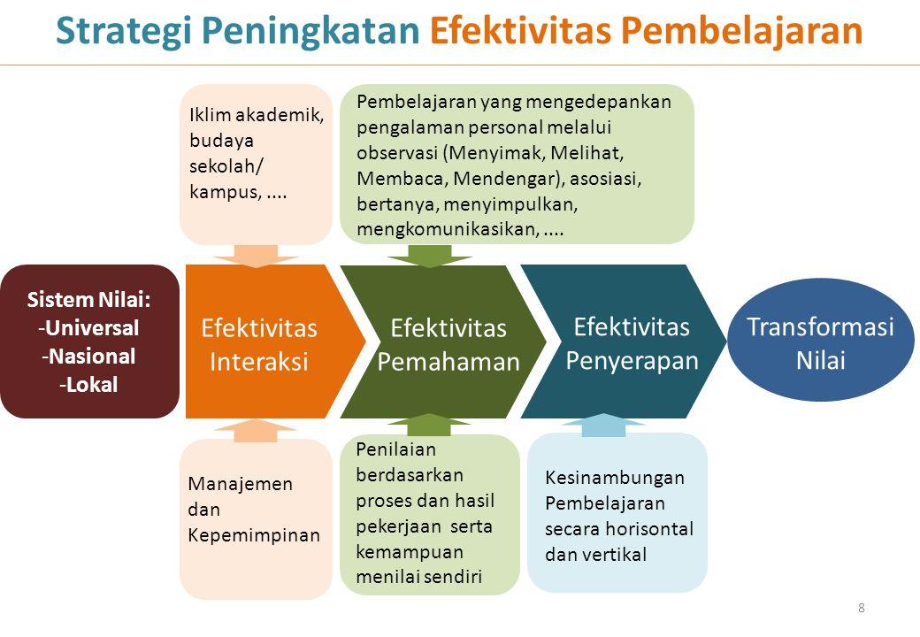 8 Strategi Peningkatan Efektivitas Pembelajaran Sistem Nilai: -Universal -Nasional -Lokal Efektivitas Pemahaman Efektivitas Interaksi Efektivitas Peny