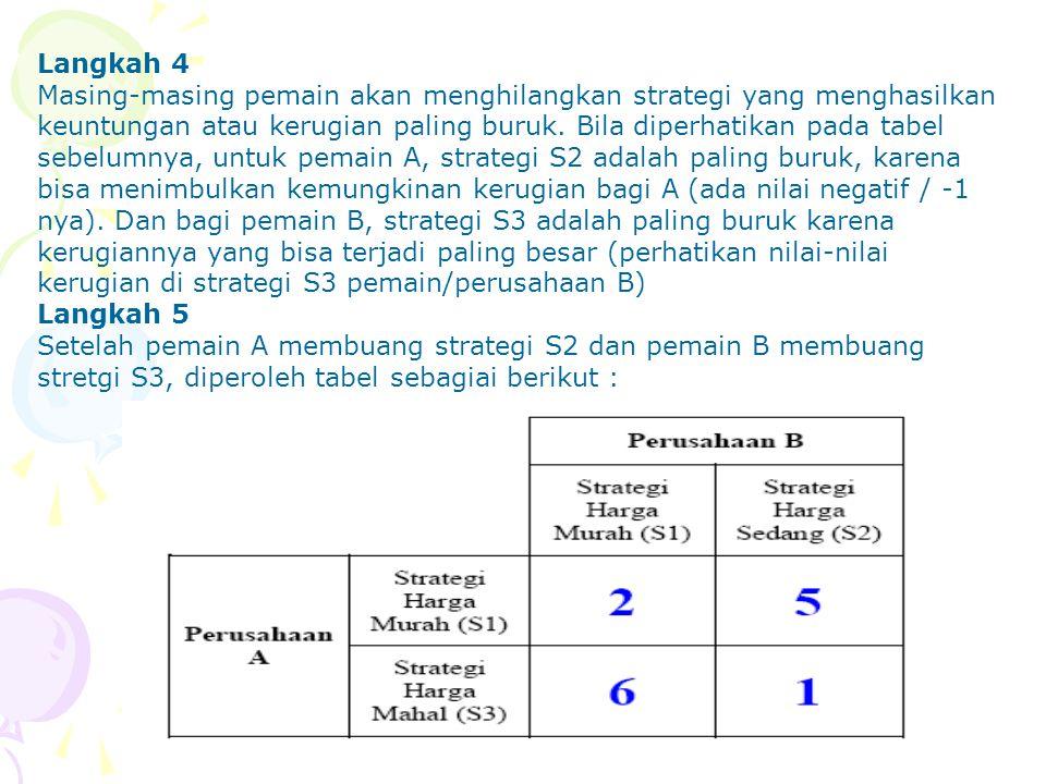 Langkah 4 Masing-masing pemain akan menghilangkan strategi yang menghasilkan keuntungan atau kerugian paling buruk. Bila diperhatikan pada tabel sebel