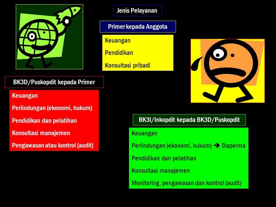 Struktur Gerakan Koperasi Kredit Indonesia Garis Pelayanan BK3D/PUSKOPDIT Anggota/Perorangan BK3I/INKOPDIT KSP/CU/ KOPDIT