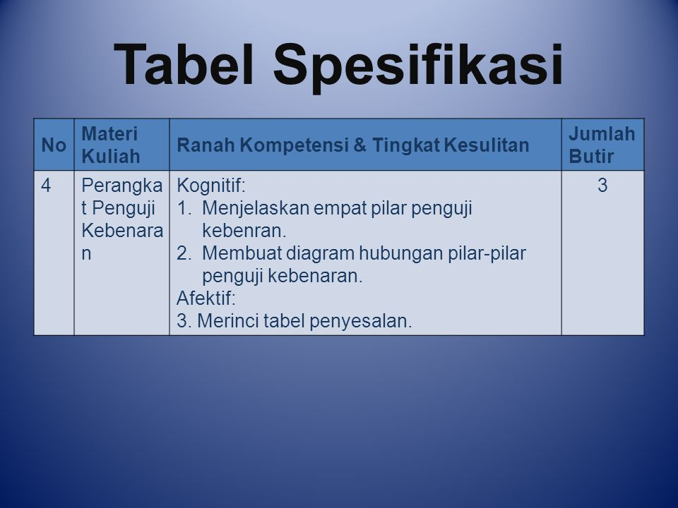 Tabel Spesifikasi No Materi Kuliah Ranah Kompetensi & Tingkat Kesulitan Jumlah Butir 4Perangka t Penguji Kebenara n Kognitif: 1.Menjelaskan empat pila