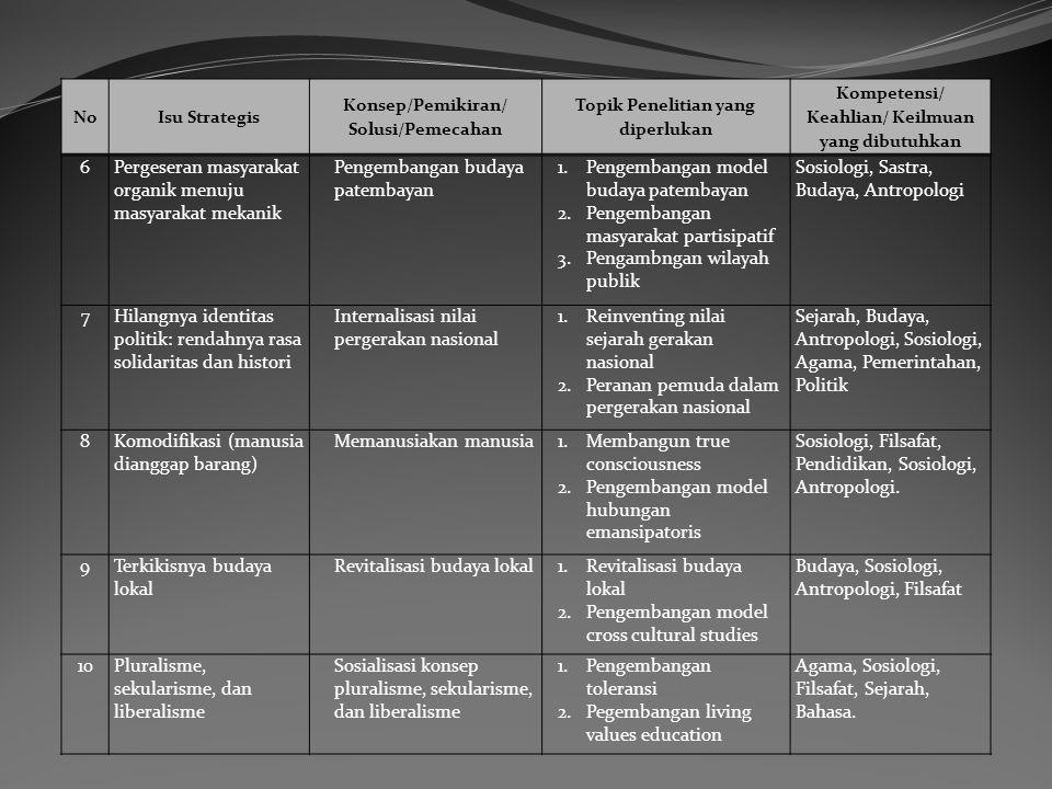 6Pergeseran masyarakat organik menuju masyarakat mekanik Pengembangan budaya patembayan 1.Pengembangan model budaya patembayan 2.Pengembangan masyarak
