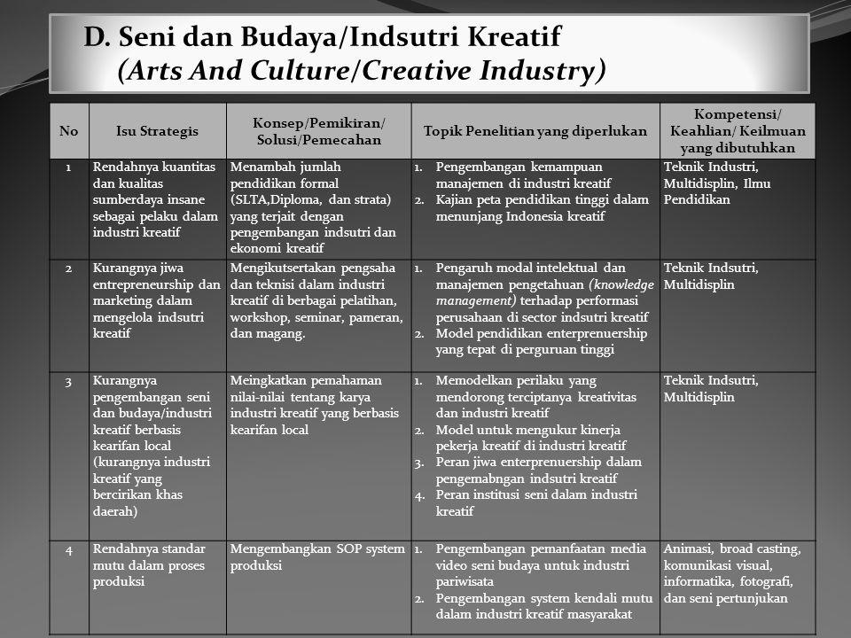 D. Seni dan Budaya/Indsutri Kreatif (Arts And Culture/Creative Industry) NoIsu Strategis Konsep/Pemikiran/ Solusi/Pemecahan Topik Penelitian yang dipe