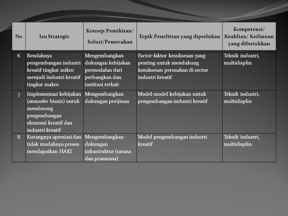 6 Rendahnya pengembangan industri kreatif tingkat mikro menjadi industri kreatif tingkat makro Mengembangkan dukungan kebijakan permodalan dari perbangkan dan institusi terkait Factor-faktor kesuksesan yang penting untuk mendukung kesuksesan perusahan di sector industri kreatif Teknik industri, multidisplin 7 Implementasi kebijakan (atmosfer bisnis) untuk mendorong pengembangan ekonomi kreatif dan industri kreatif Mengembangkan dukungan perijinan Model-model kebijakan untuk pengembangan industri kreatif Teknik industri, multidisplin 8Kurangnya apresiasi dan tidak mudahnya proses mendapatkan HAKI Mengembangkan dukungan infrastruktur (sarana dan prasarana) Model pengembangan indsutri kreatif Teknik industri, multidisplin NoIsu Strategis Konsep/Pemikiran/ Solusi/Pemecahan Topik Penelitian yang diperlukan Kompetensi/ Keahlian/ Keilmuan yang dibutuhkan