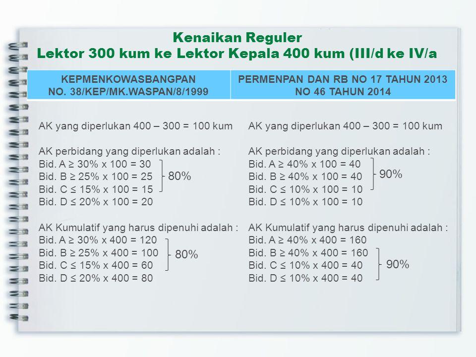 Kenaikan Reguler Lektor 300 kum ke Lektor Kepala 400 kum (III/d ke IV/a KEPMENKOWASBANGPAN NO.