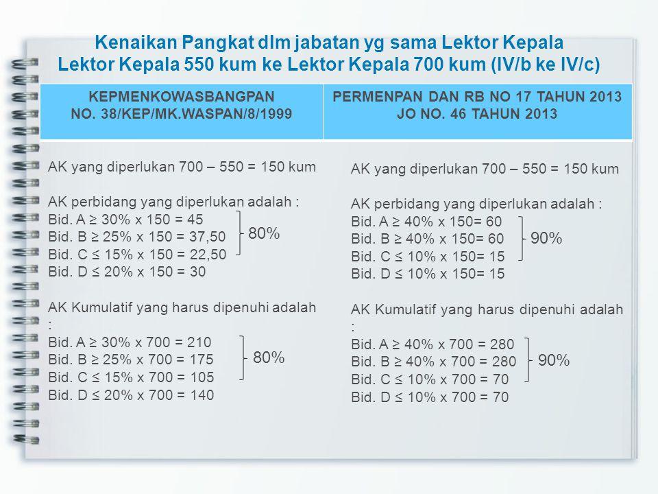 Kenaikan Pangkat dlm jabatan yg sama Lektor Kepala Lektor Kepala 550 kum ke Lektor Kepala 700 kum (IV/b ke IV/c) KEPMENKOWASBANGPAN NO.