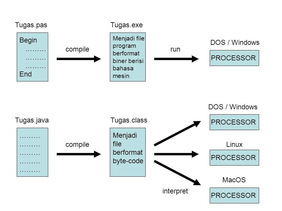 Tugas.pasTugas.exe Begin ……… End compile Menjadi file program berformat biner berisi bahasa mesin run PROCESSOR DOS / Windows Tugas.javaTugas.class ……