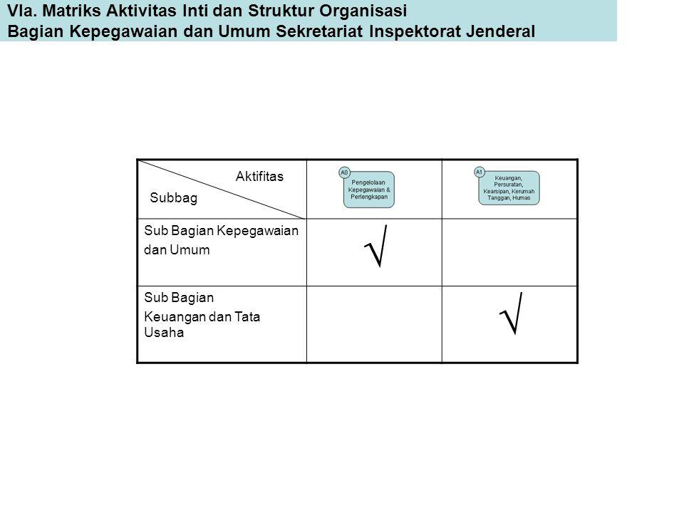 Sub Bagian Kepegawaian dan Umum  Sub Bagian Keuangan dan Tata Usaha  Subbag Aktifitas VIa. Matriks Aktivitas Inti dan Struktur Organisasi Bagian Kep