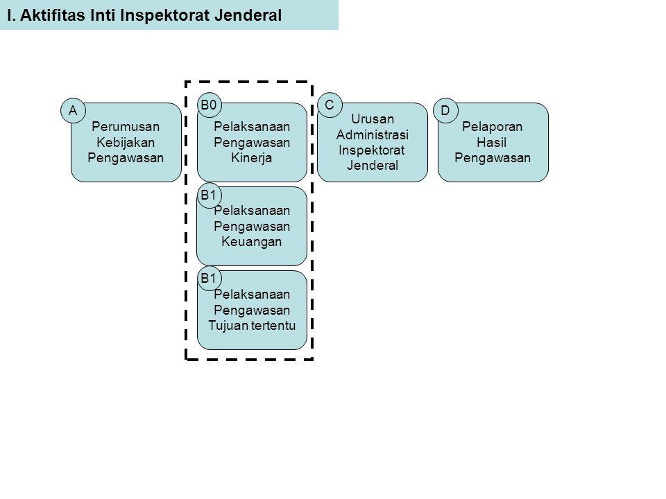 Pelaporan Hasil Pengawasan Pelaksanaan Pengawasan Tujuan tertentu Pelaksanaan Pengawasan Keuangan Pelaksanaan Pengawasan Kinerja Perumusan Kebijakan Pengawasan I.