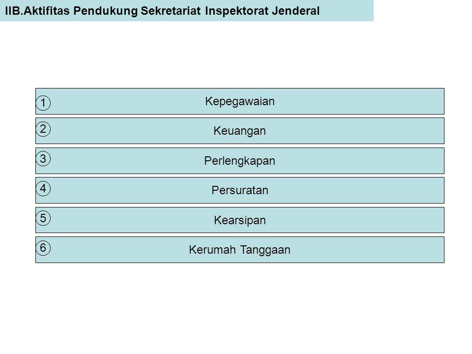 IIB.Aktifitas Pendukung Sekretariat Inspektorat Jenderal Kepegawaian Keuangan Perlengkapan Persuratan Kearsipan Kerumah Tanggaan 1 2 3 4 5 6